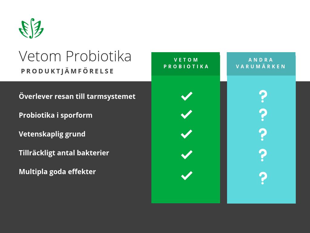 Bästa probiotikan